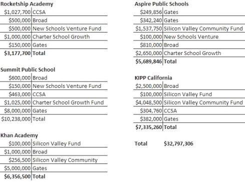 Fund Totals