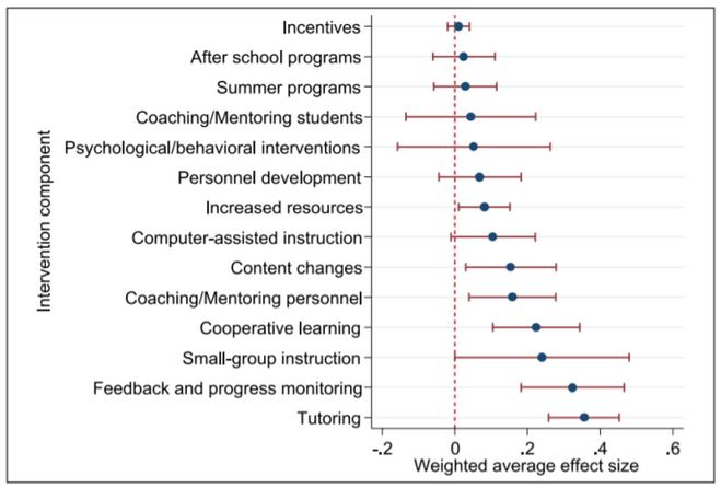 Weighted Average Effect Size