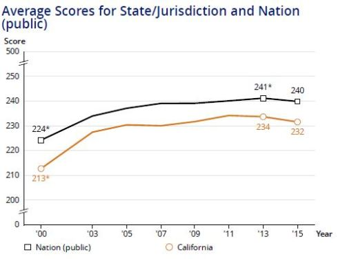 Average 4-Math Calif vs Nation