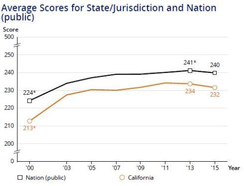 Average 4-Math Calif vs Nation