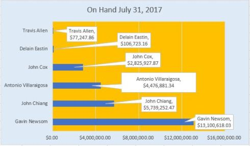 Money on Hand July 31_2017
