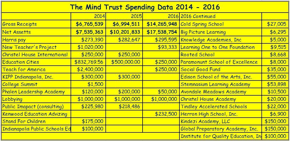 Mind Trust Spending
