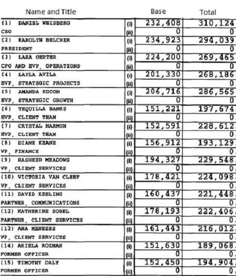 TNTP Top 15 Salaries edited