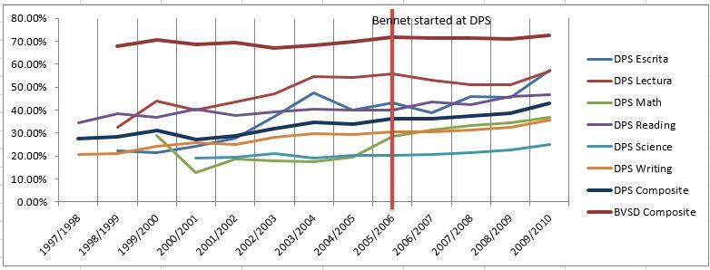 CSAP Data