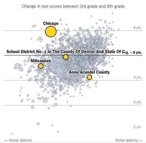 National Eighth Grade Test Scores