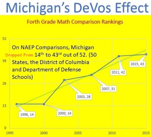 DeVos Effect on NAEP Progress Graph
