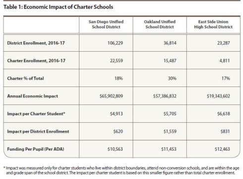 Cost of losing charter students