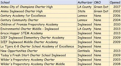 Inglewood Charter Schools