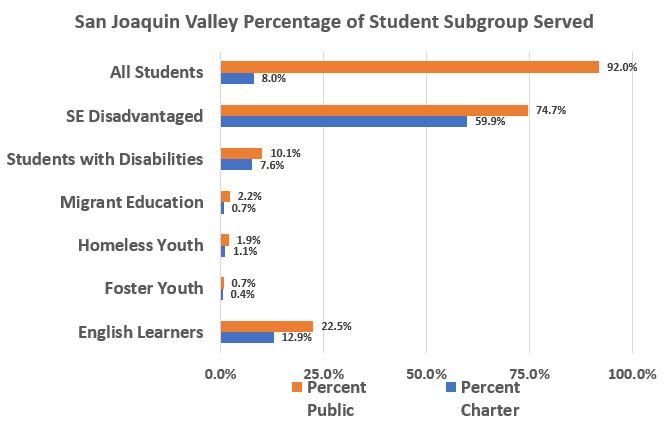 Subgroup Percentages