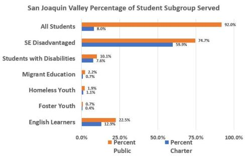 Subgroup Percentages