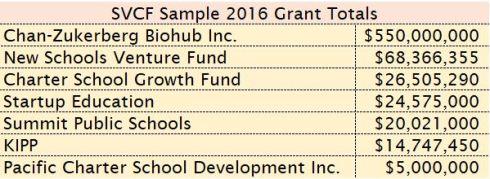 SVCF Grants