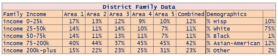 District Family Data