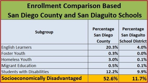 Enrollment Data Table