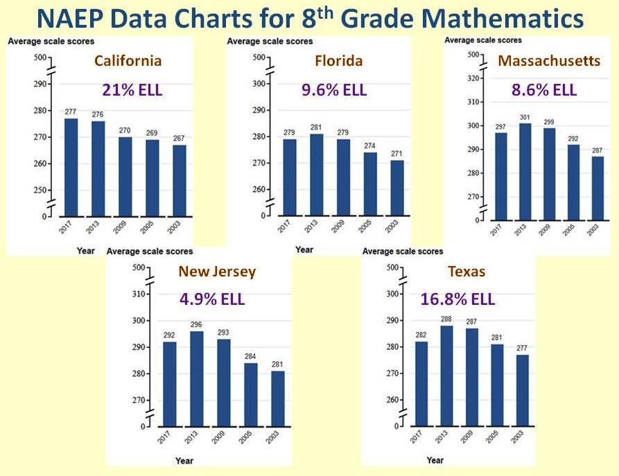 NAEP Data 8th Math