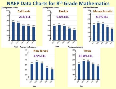 NAEP Data 8th Math