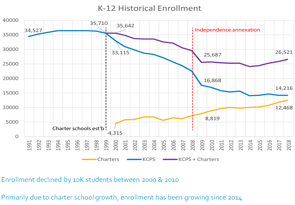 Kansas City School Enrollment