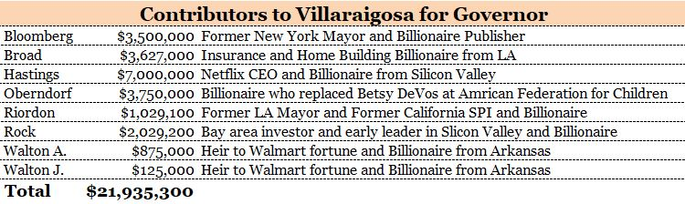 Billionaires for Villaraigosa
