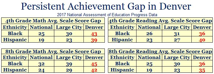 achievment gap 2017