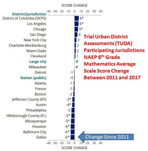 2011 to 2017 Math 8 scale score change