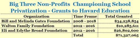 Harvard Grants