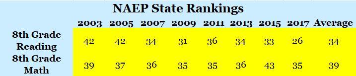 NAEP Rankings