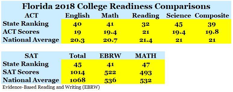 SAT ACT Comparison