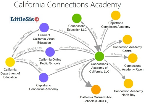 Map of California Connections Academy Structure
