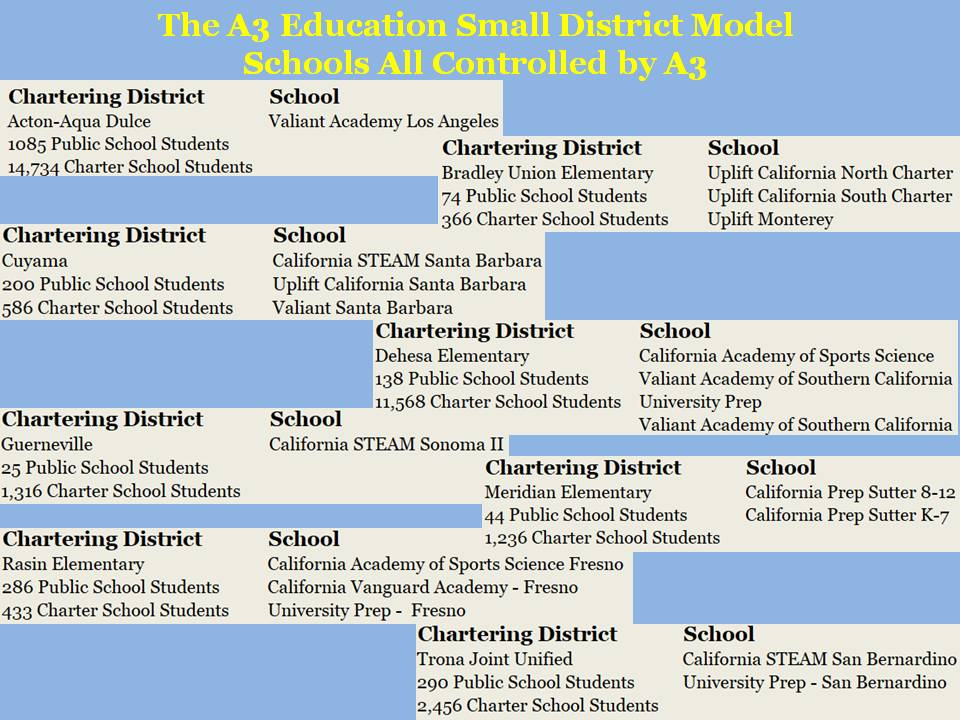 A3 Small District Model