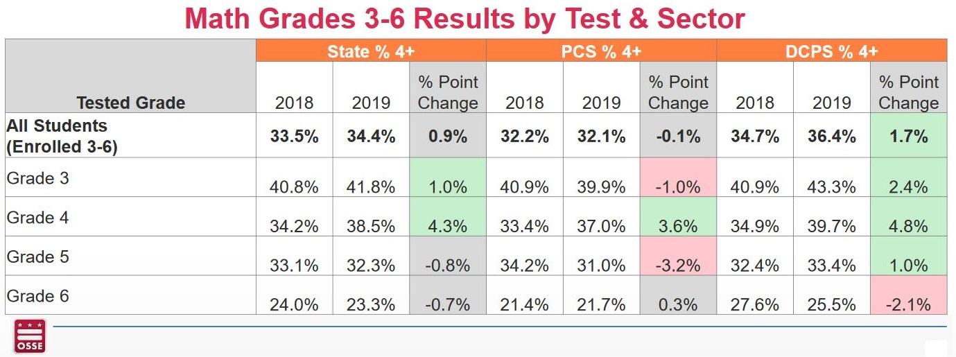 Math 3-6 PARCC Data