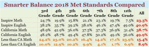 Testing Data Comparison Chart