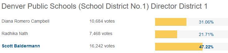 District 1 Votes