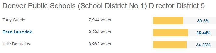 District 5 Votes