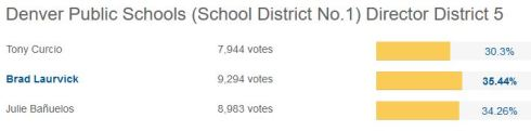 District 5 Votes