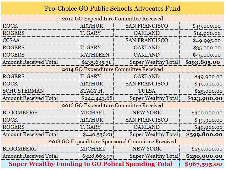 Go Political Spending Chart