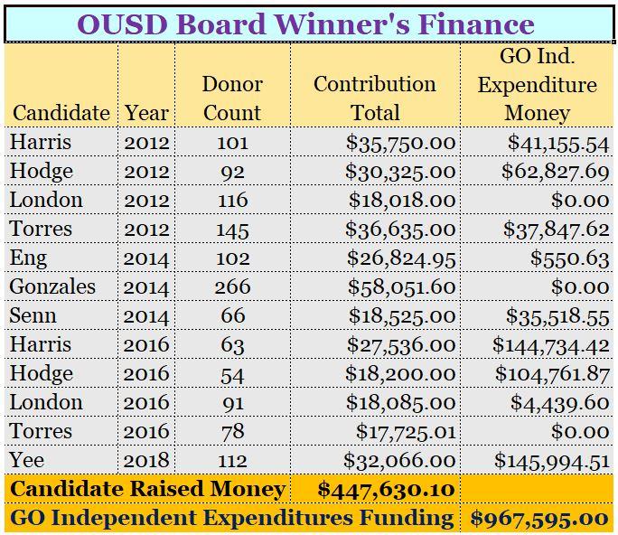 School Board Winners Finance Chart
