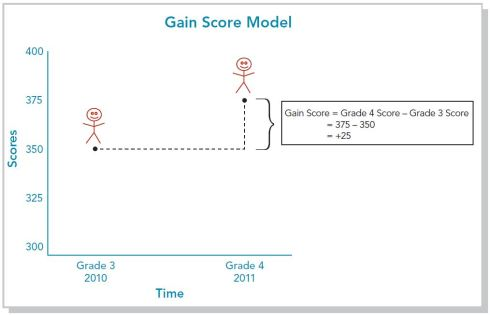 Page 37 Gain Model Example