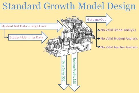 Standard Growth Model Design