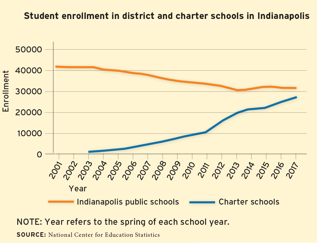 Indianapolis enrollment graph Changed