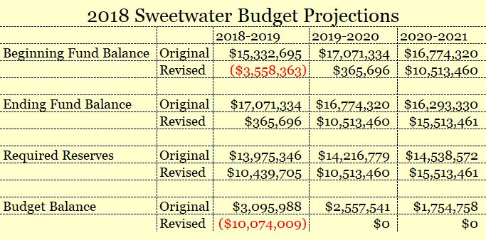 Sweetwater 2018 Budgets Compared