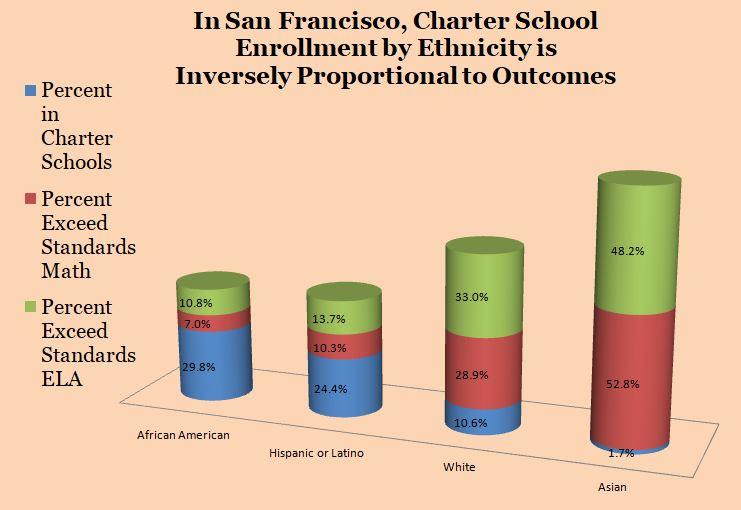 San Francisco Charter Enrollment Chart