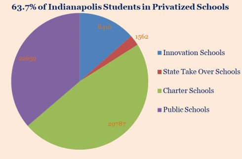 School Privatization Graphic