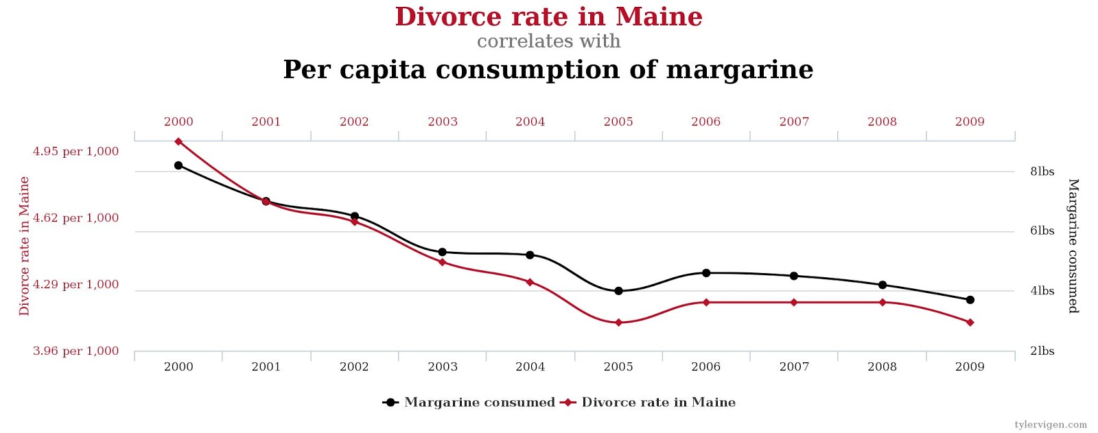 Divorce caused by Margarine consumption