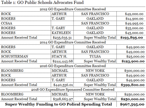 Table of Independent Expenditures