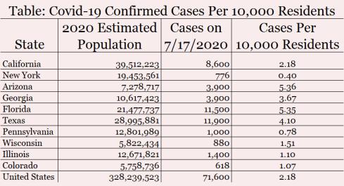 Covid Per 10,000 table