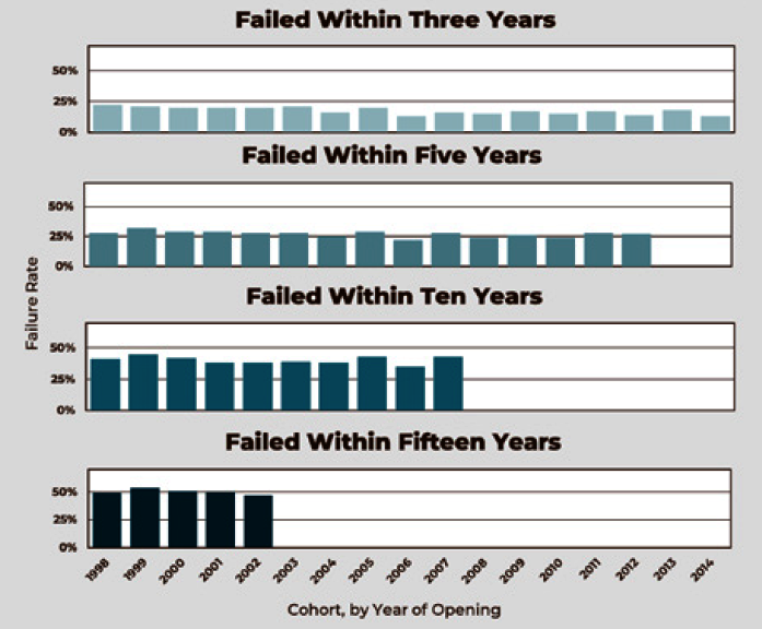All Cohort Failure Graphic